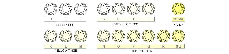 Risultati immagini per scala diamanti